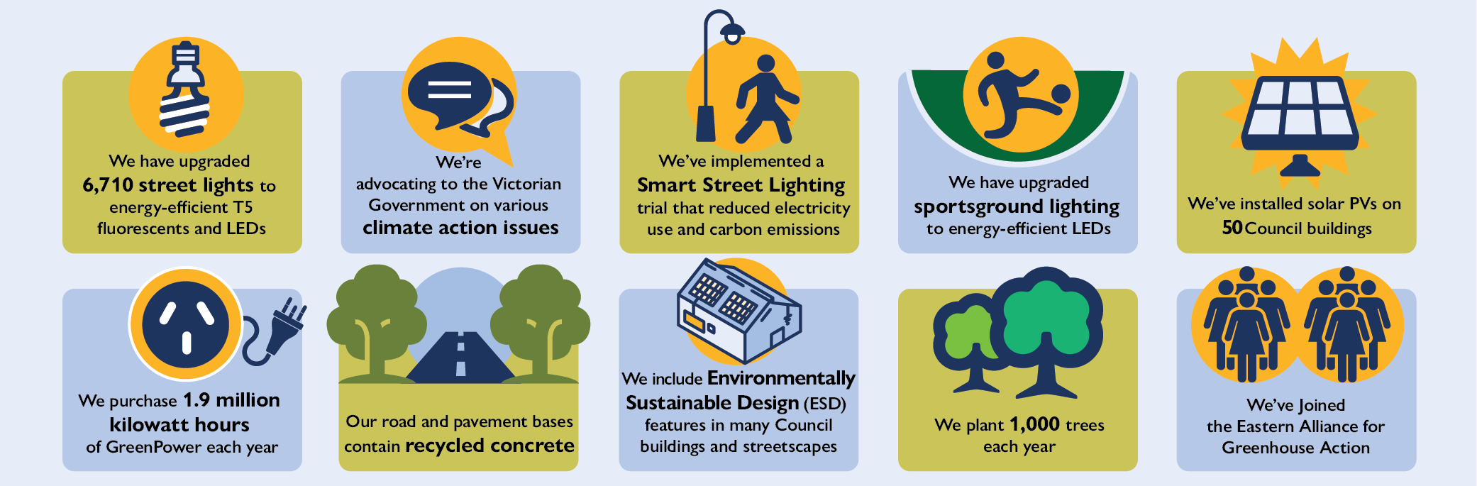 Facts about Glen Eira's action to reduce carbon emissions described in the text below.